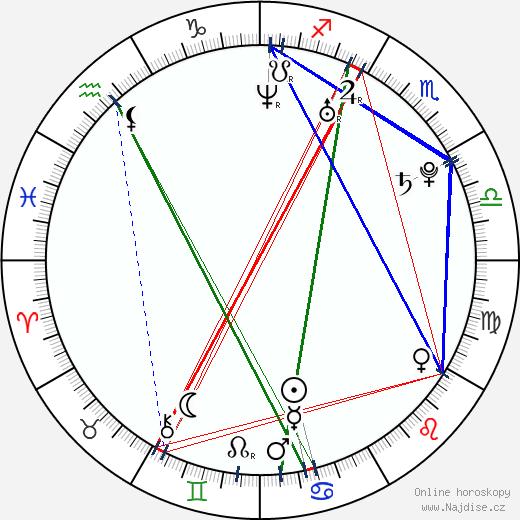 Martin Wallström wikipedie wiki 2017, 2018 horoskop