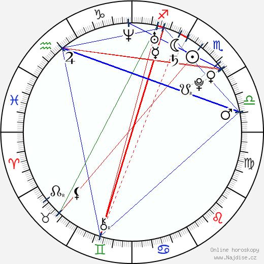 Martin Zach wikipedie wiki 2018, 2019 horoskop