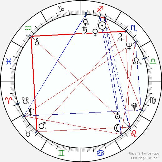 Martin Zahálka wikipedie wiki 2020, 2021 horoskop