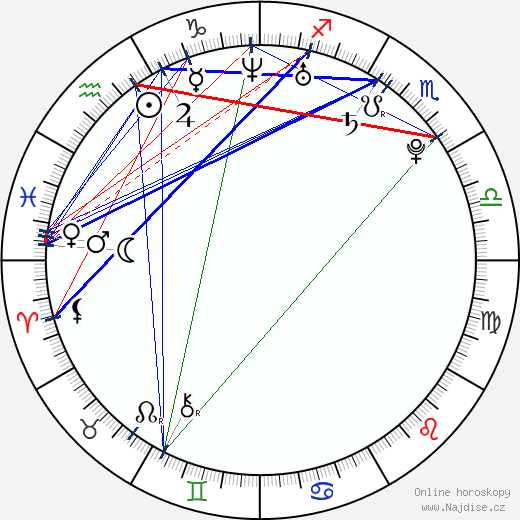 Martin Zaťovič wikipedie wiki 2019, 2020 horoskop