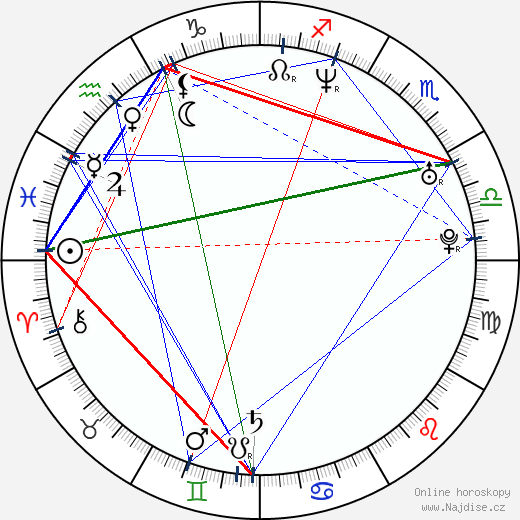 Martin Žerava wikipedie wiki 2019, 2020 horoskop