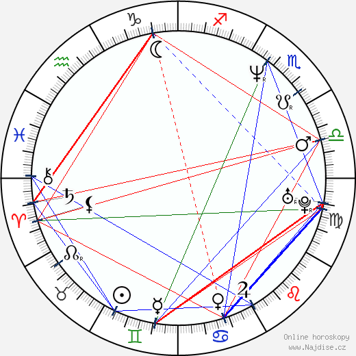 Martin Zounar wikipedie wiki 2017, 2018 horoskop