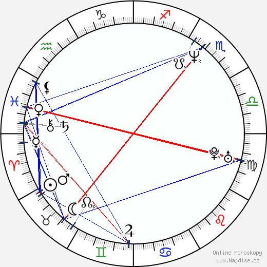 Martina Adamcová wikipedie wiki 2020, 2021 horoskop
