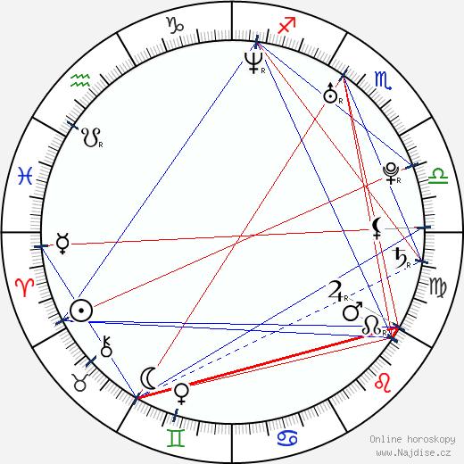 Martina Balogová wikipedie wiki 2018, 2019 horoskop