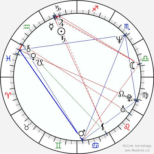 Martina Gasparovičová-Bezoušková wikipedie wiki 2018, 2019 horoskop