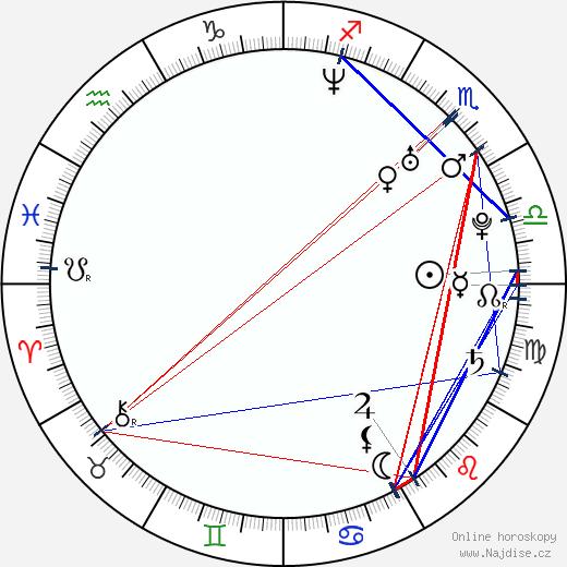 Martina Gavriely wikipedie wiki 2019, 2020 horoskop