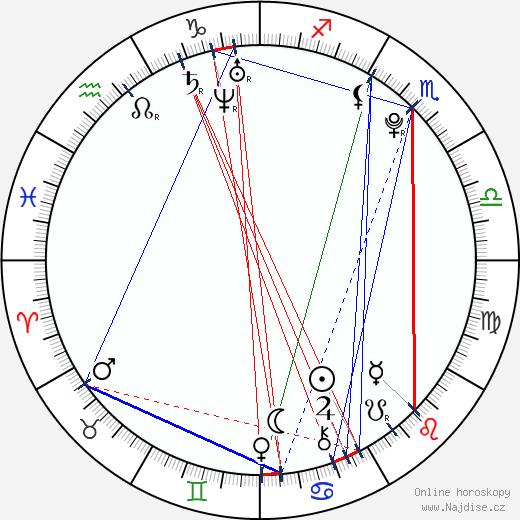 Martina Illichová wikipedie wiki 2019, 2020 horoskop