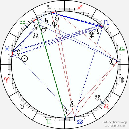 Martina Janoušková wikipedie wiki 2017, 2018 horoskop
