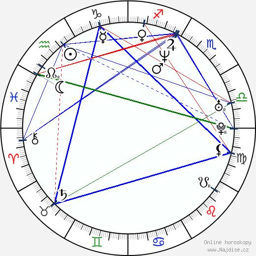 Martina Kociánová wikipedie wiki 2019, 2020 horoskop