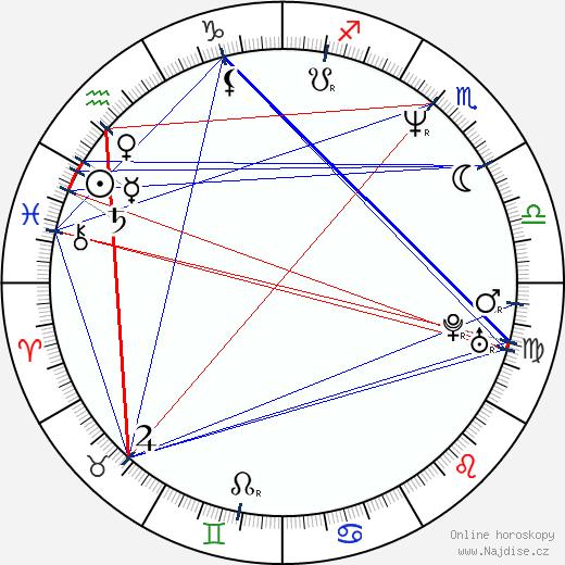 Martina Menšíková wikipedie wiki 2017, 2018 horoskop