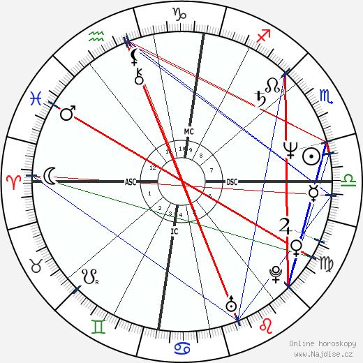 Martina Navrátilová wikipedie wiki 2019, 2020 horoskop
