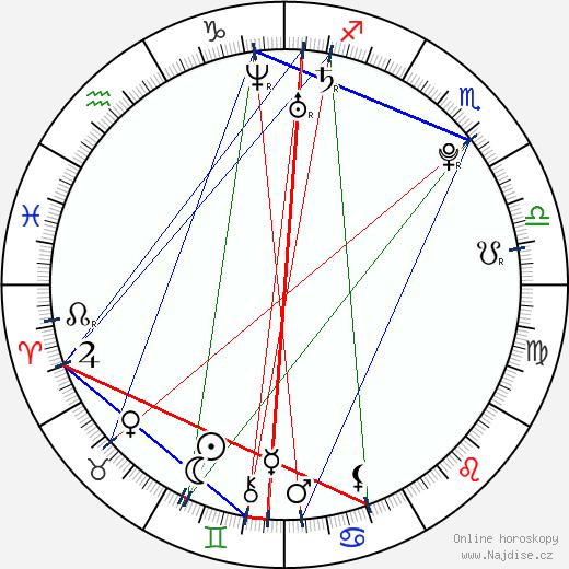 Martina Sáblíková wikipedie wiki 2019, 2020 horoskop