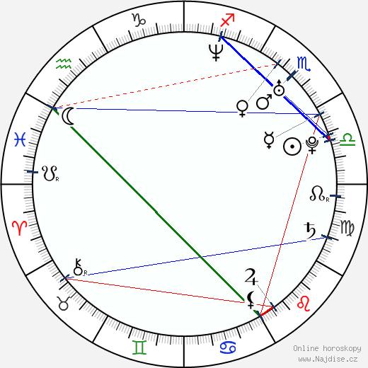 Martina Šestáková wikipedie wiki 2019, 2020 horoskop