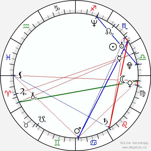 Martina Válková-Preissová wikipedie wiki 2018, 2019 horoskop
