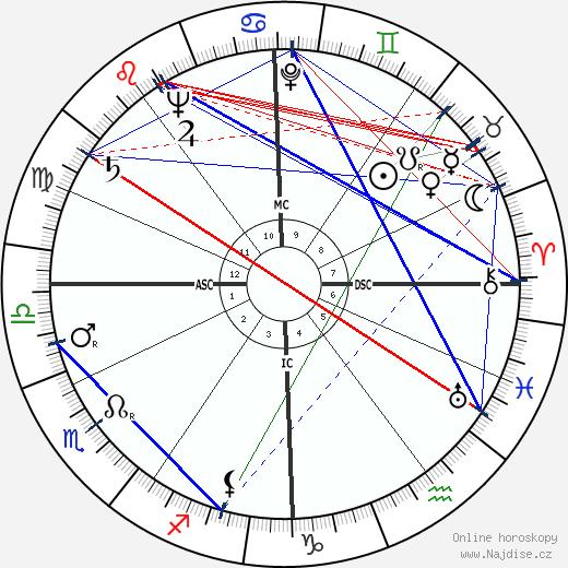 Martine Carol wikipedie wiki 2018, 2019 horoskop