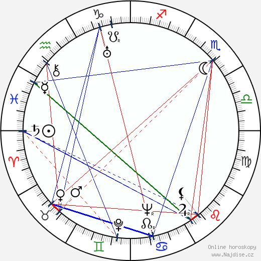 Martine de Breteuil wikipedie wiki 2017, 2018 horoskop