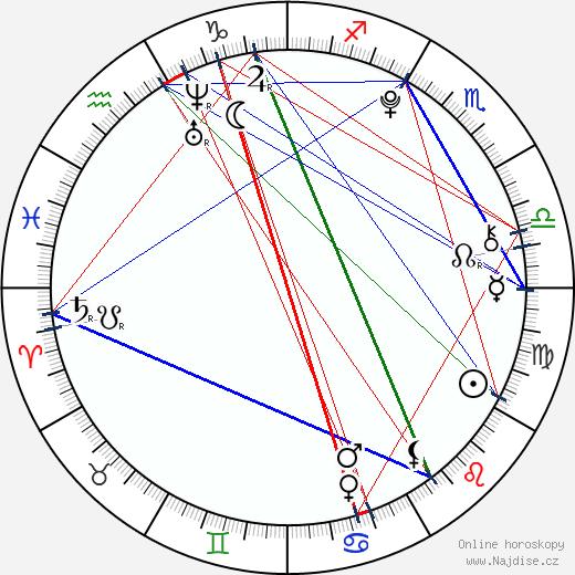 Marvin Schlatter wikipedie wiki 2017, 2018 horoskop