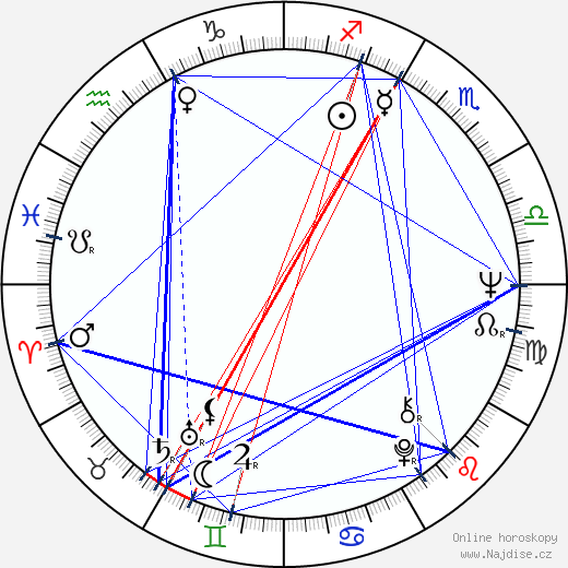 Mary Alice wikipedie wiki 2019, 2020 horoskop