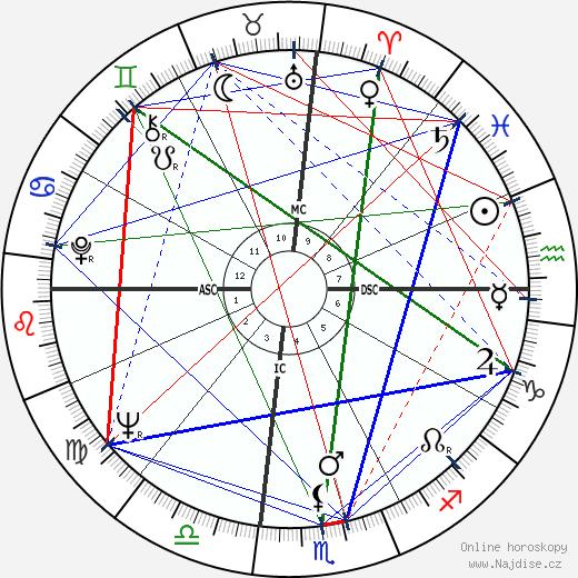 Mary Ann Mobley wikipedie wiki 2019, 2020 horoskop