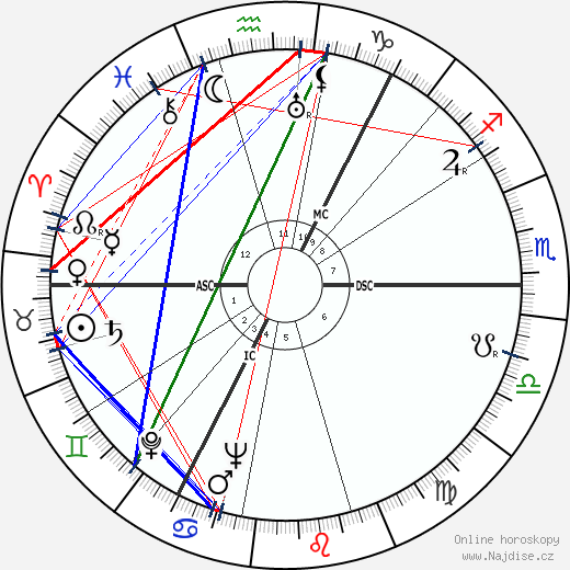 Mary Anne Trump wikipedie wiki 2019, 2020 horoskop