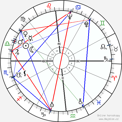 Mary Case wikipedie wiki 2017, 2018 horoskop