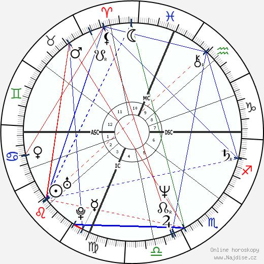 Mary Decker Tabb wikipedie wiki 2019, 2020 horoskop