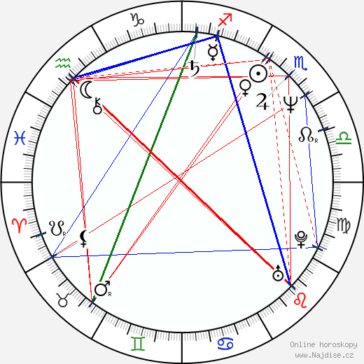 Mary Elizabeth Mastrantonio wikipedie wiki 2019, 2020 horoskop