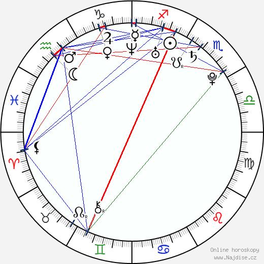Mary Elizabeth Winstead wikipedie wiki 2019, 2020 horoskop