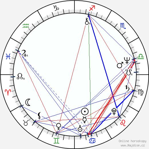 Mary Ellen Trainor wikipedie wiki 2019, 2020 horoskop