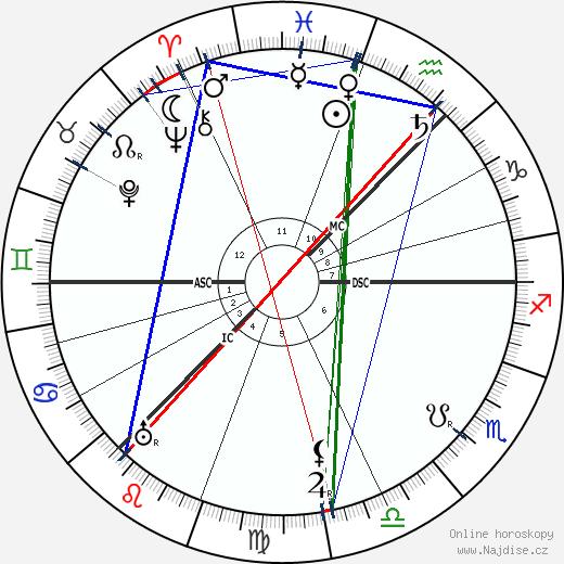 Mary Garden wikipedie wiki 2018, 2019 horoskop