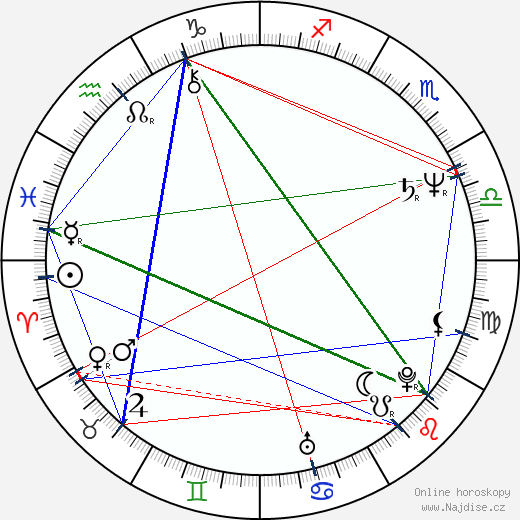 Mary Gross wikipedie wiki 2019, 2020 horoskop