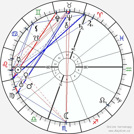 Mary MacArthur wikipedie wiki 2017, 2018 horoskop