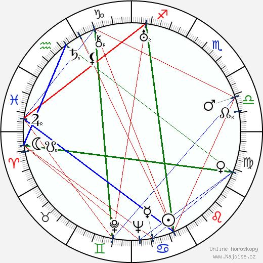 Mary Philbin wikipedie wiki 2019, 2020 horoskop