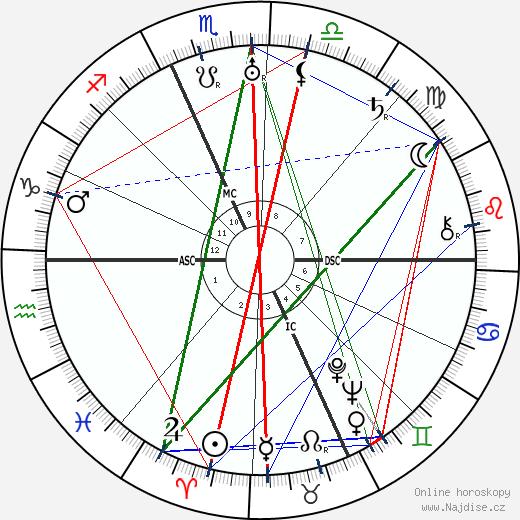 Mary Pickford wikipedie wiki 2019, 2020 horoskop