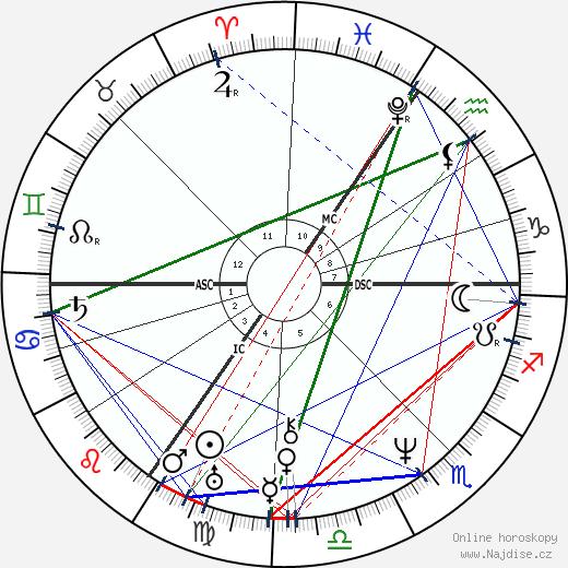 Mary Shelley wikipedie wiki 2018, 2019 horoskop