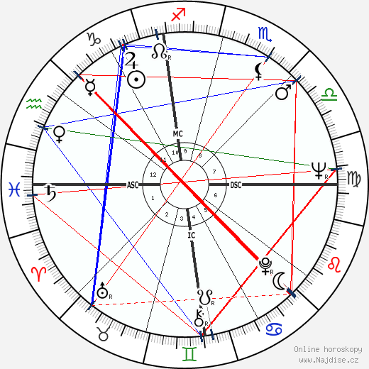 Mary Tyler Moore wikipedie wiki 2017, 2018 horoskop