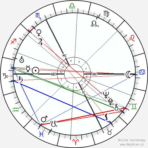 Masaccio wikipedie wiki 2019, 2020 horoskop