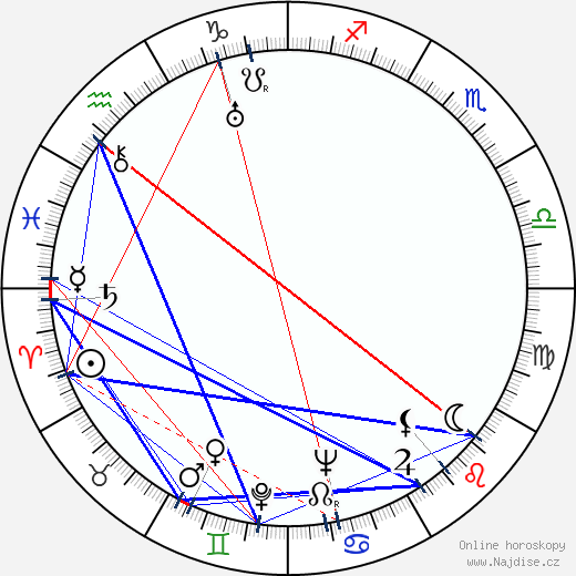 Masaru Ibuka wikipedie wiki 2019, 2020 horoskop