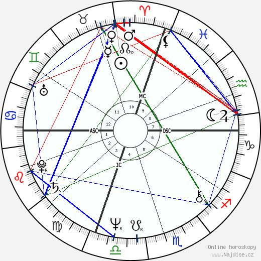 Massimo D'alema wikipedie wiki 2018, 2019 horoskop