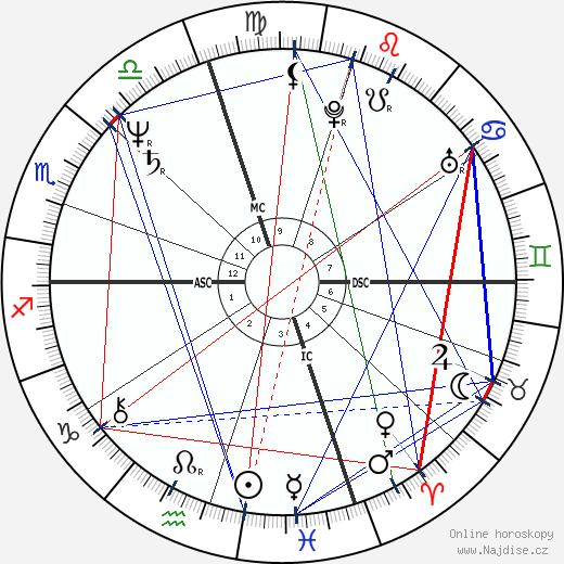 Massimo Troisi wikipedie wiki 2019, 2020 horoskop