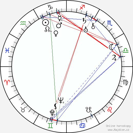 Masudži Ibuse wikipedie wiki 2019, 2020 horoskop