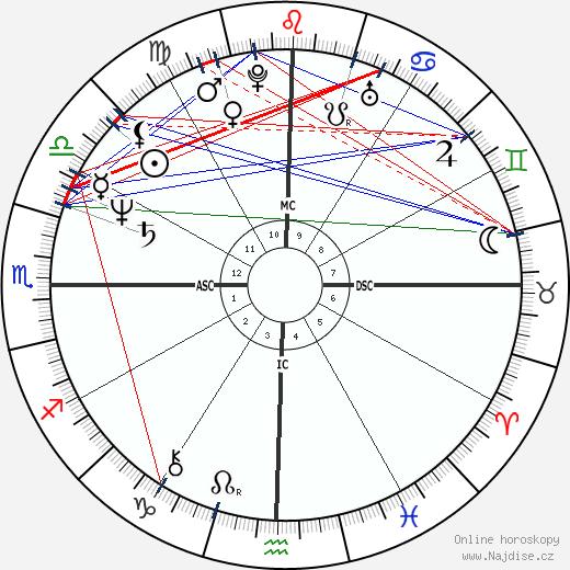 Mata Amritanandamayi Devi wikipedie wiki 2018, 2019 horoskop