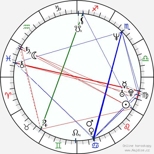 Matěj Forman wikipedie wiki 2020, 2021 horoskop