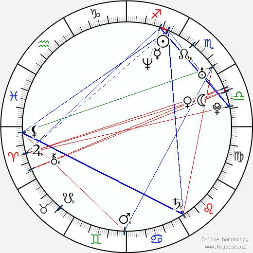 Matěj Hádek wikipedie wiki 2020, 2021 horoskop
