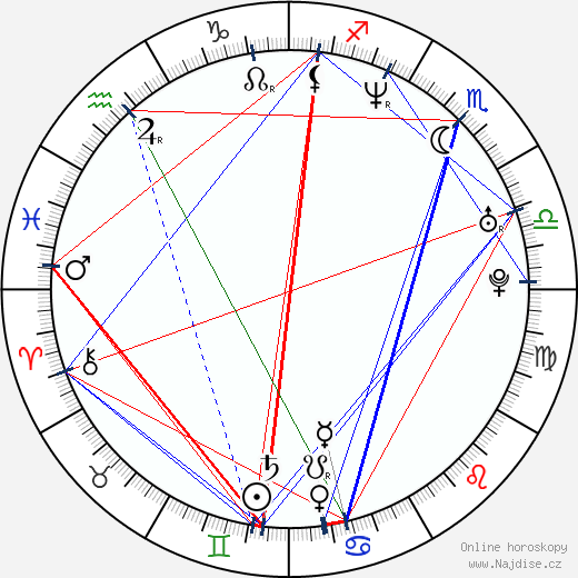 Matěj Homola wikipedie wiki 2018, 2019 horoskop