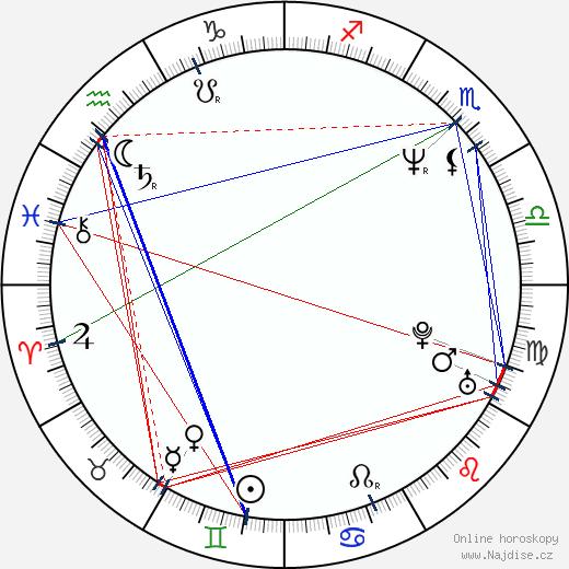 Matej Landl wikipedie wiki 2017, 2018 horoskop