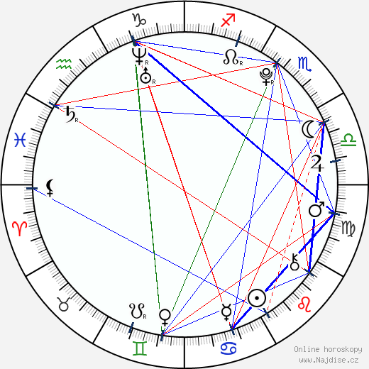 Matěj Machovský wikipedie wiki 2019, 2020 horoskop