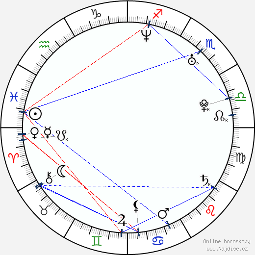 Matěj Ruppert wikipedie wiki 2018, 2019 horoskop