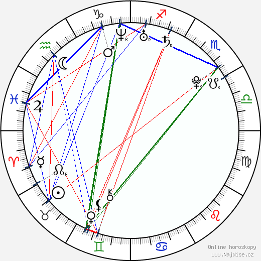 Mateusz Kosciukiewicz wikipedie wiki 2019, 2020 horoskop