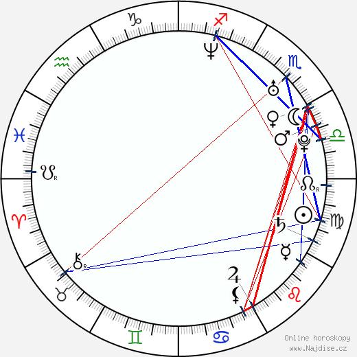 Mathew Horne wikipedie wiki 2020, 2021 horoskop